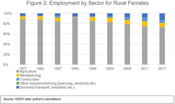 Rural Women Participation segregated by sectors
