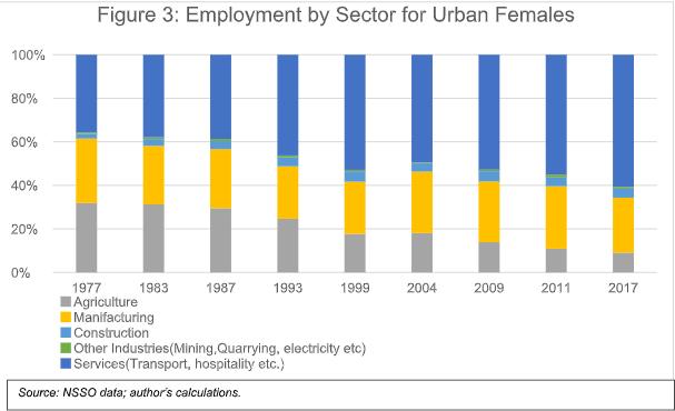 Urban Women Participation segregated by sectors