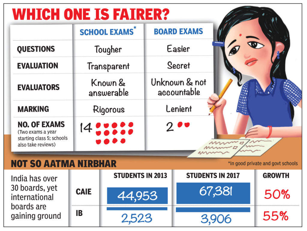 How Board Exams Have Been Turned Into A Well-Intent But Unmitigated Disaster