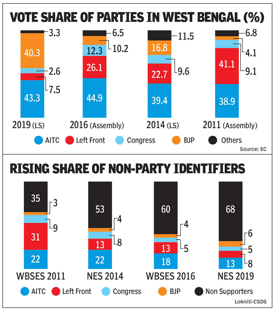Who holds key to Bengal? The former Left and now non-committed voter