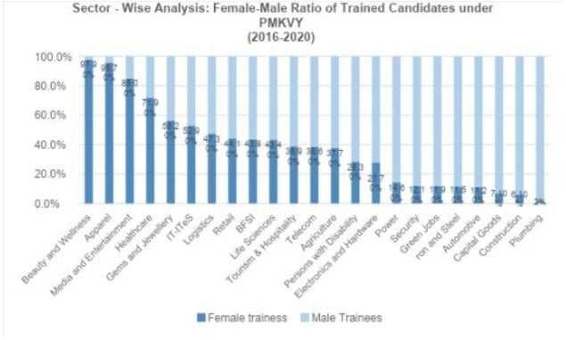 , The unfinished skill training of India's women: Bridging gender-based skill gaps to enhance women's employment,