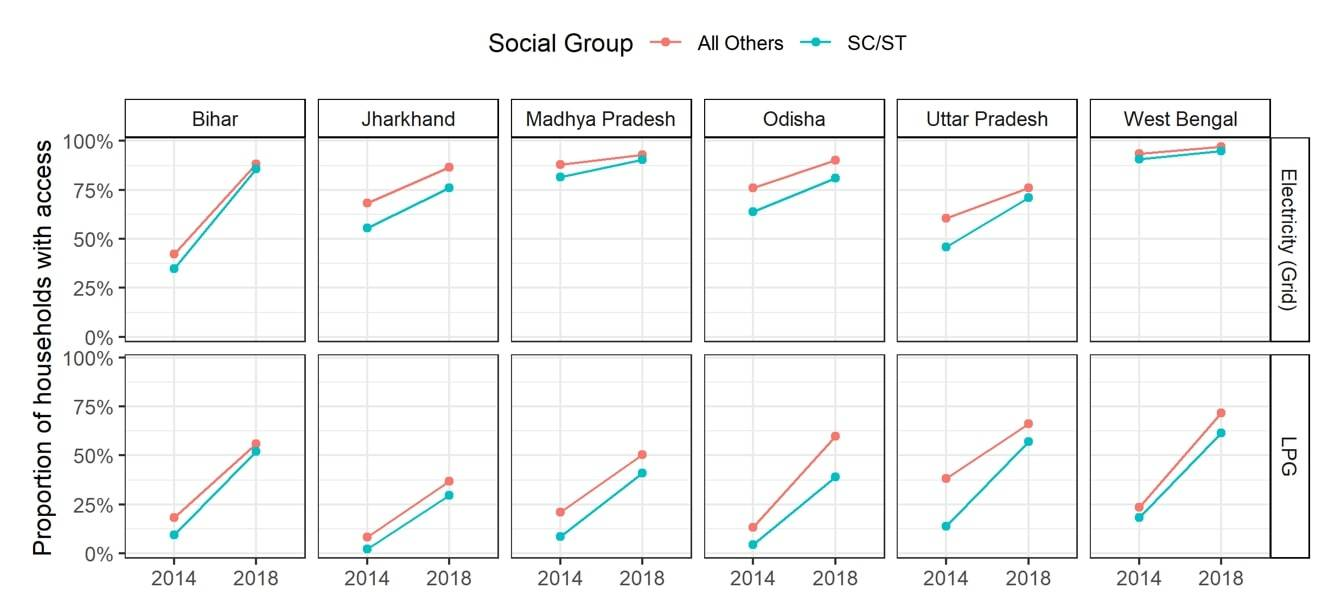 Energy access for marginalized communities: Evidence from rural North India, 2015–2018