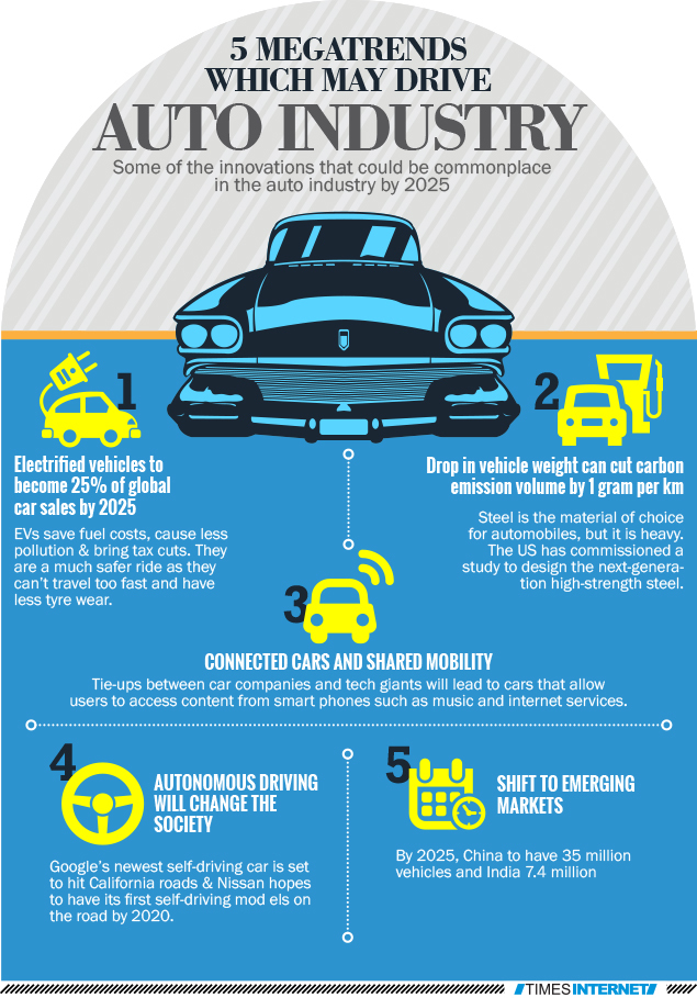 Infographic: 5 mega trends which may drive auto industry ...