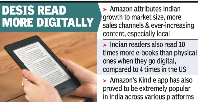 Amazon Kindle sales up 200% in India - Latest News | Gadgets Now