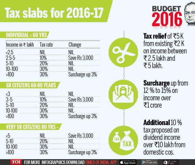 Tax-slab
