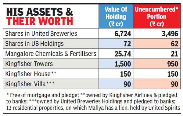 mallya-assets-front