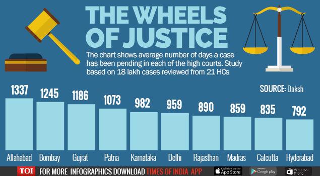 Wheel Of Justice -Infographic-TOI-For Web