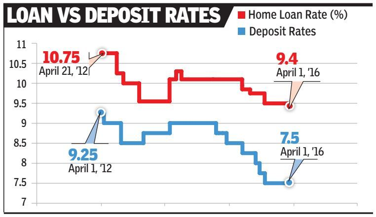 Loans Begin To Get Cheaper With New Interest Rate Formula Times Of