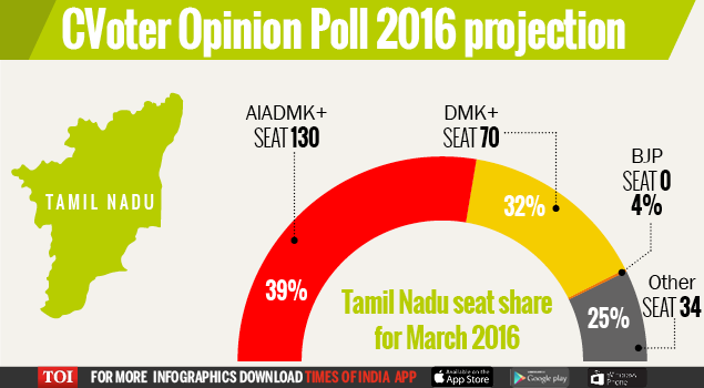 CVoter Opinion Poll 2016 projection-Infogrpahic-for Web3