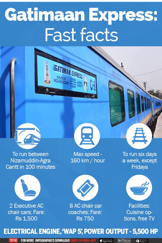 Gatimaan Express-Infographic