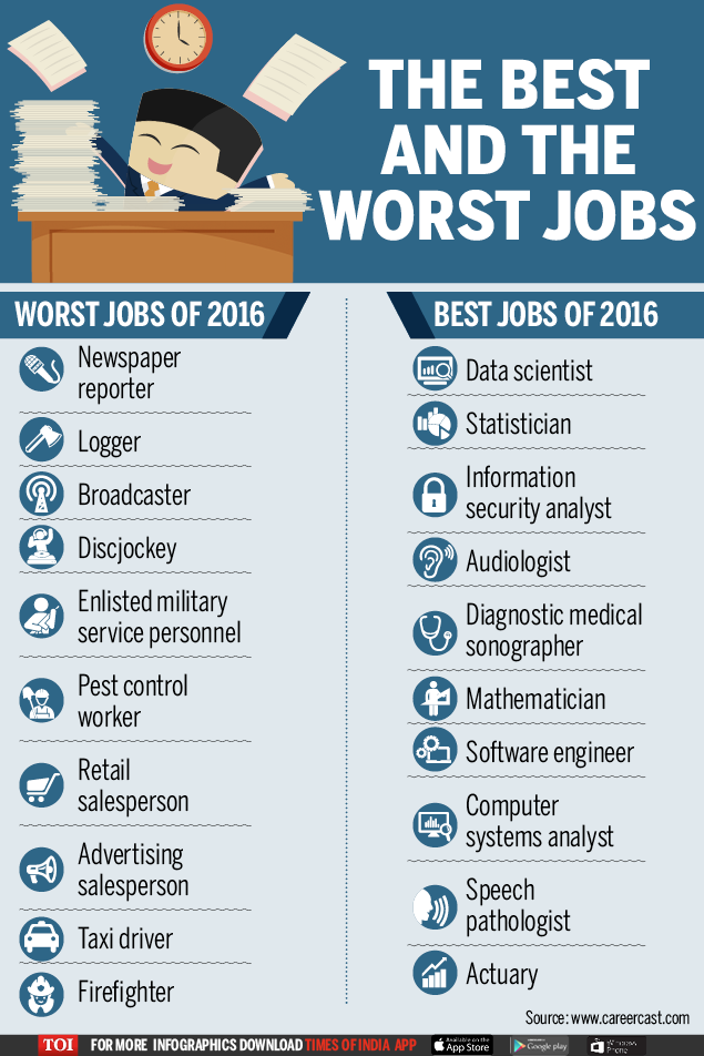The Survey Reviewed 200 Careers And Rated Jobs On Environment Income Outlook Stress Ociated With Each Job Interestingly Newspaper Reporter