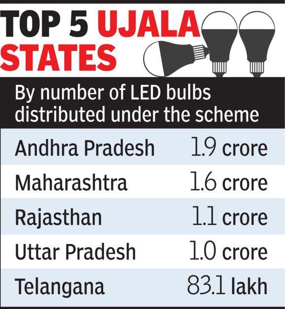 Led Bulb Ujala Yojana: India Headed For Top Slot In Global LED Bulb Market