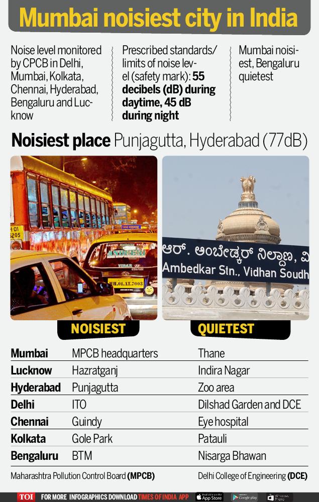 Mumbai noisiest city in India-Infogrpahic-TOI