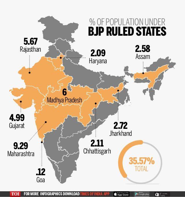 BJP-population