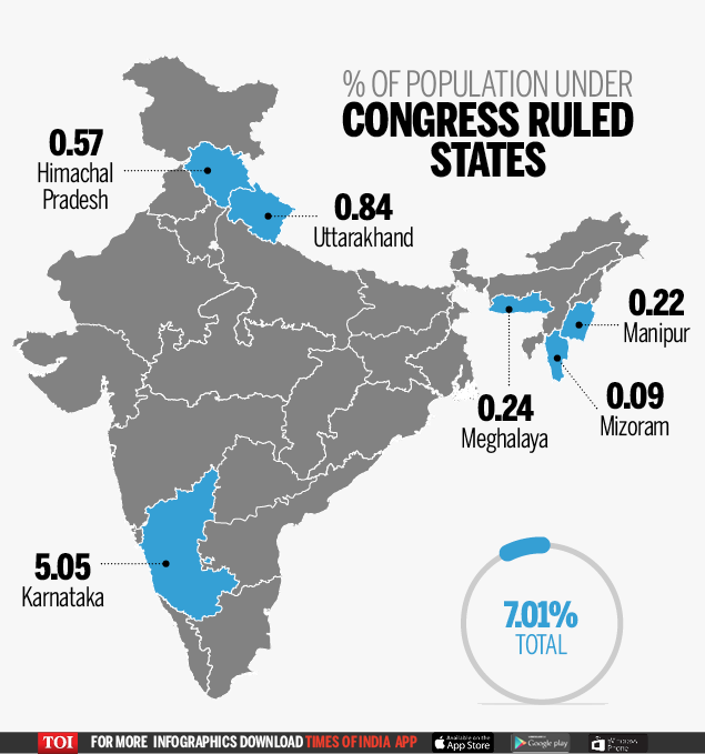 Cong-population