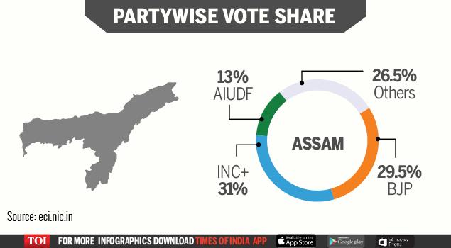 Final vote share-Infogrpahic-Assam