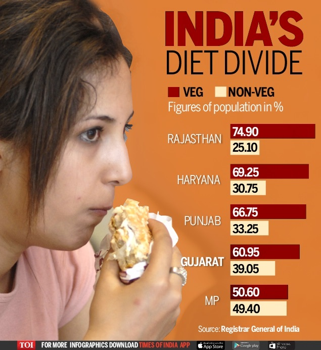 Gujarat- Not quite pure vegetarian-Infographic