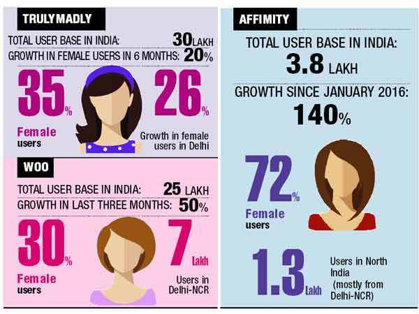 Dating app users in india