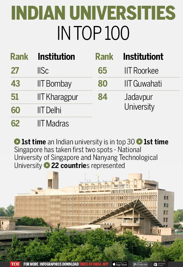 thumbnail_Indian educational institutes among Asia's top 100-Infographic