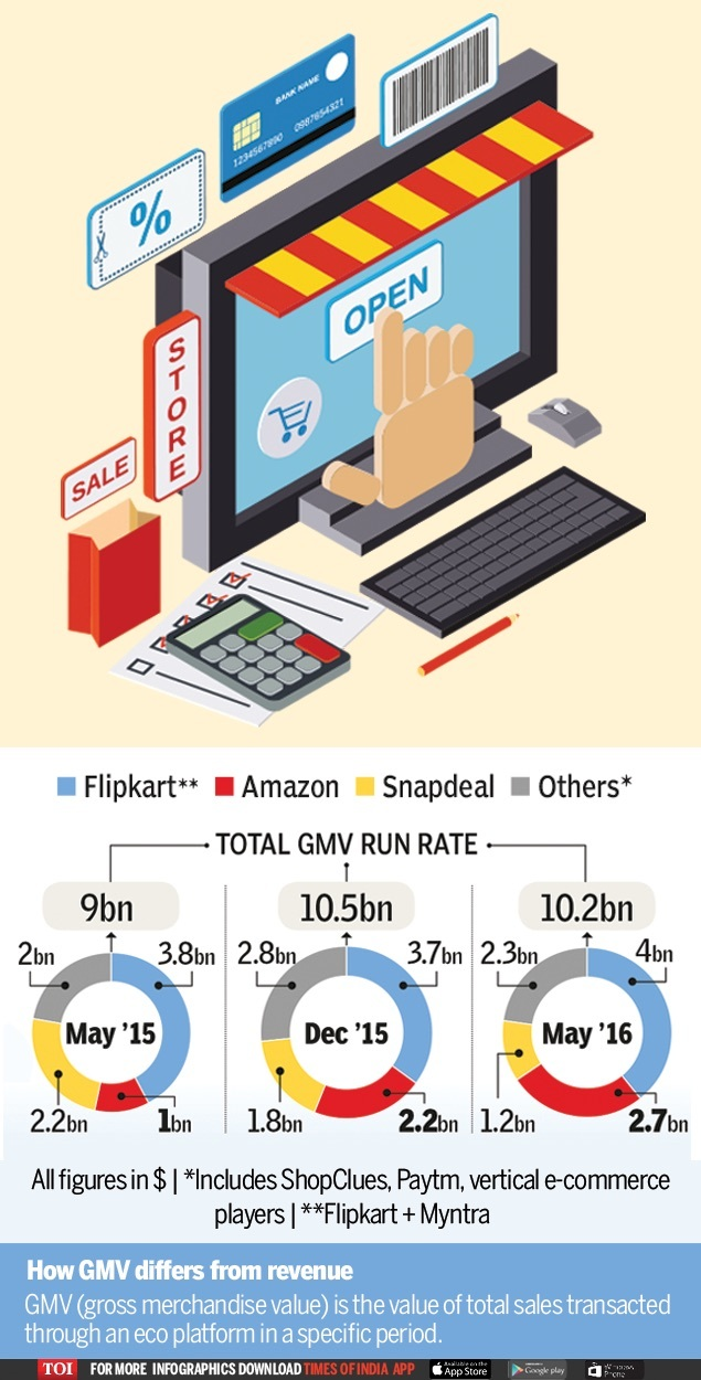 56b628f47 Indian e-commerce industry s growth comes to a halt