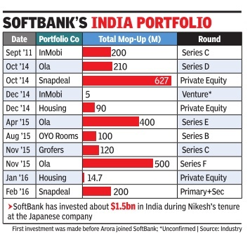 softbank graphic