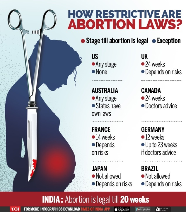 abortion can be legalized and applied to some circumstances or situations During the past 35 years, federal courts, particularly the us supreme court, have superseded states as the driving force in crafting abortion policy.