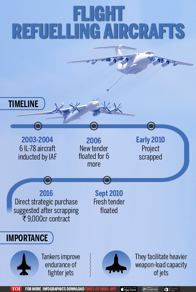 thumbnail_Refuelling Aircraft - Infographic - TOI