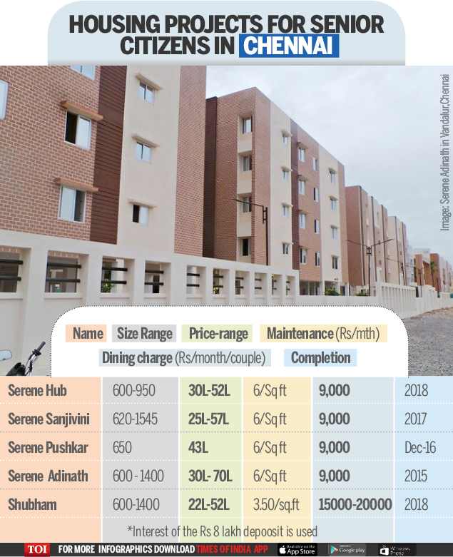 Old Age homes-Infographic-TOI-CHENNAI
