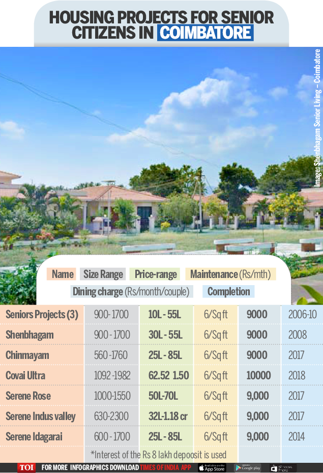 Old Age homes-Infographic-TOI-Coimbatore