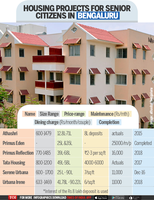 Old Age homes-Infographic-TOI-BENGALURU