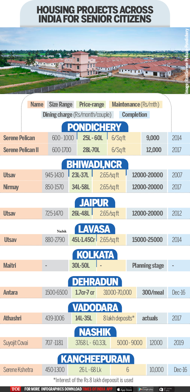 Old Age homes-Infographic-TOI-OTHER CITIES