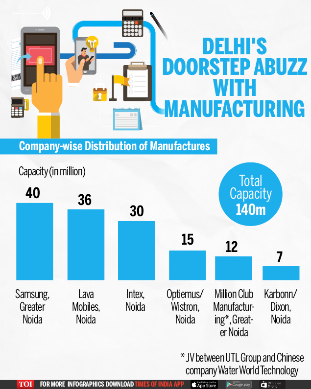 Infographic: Noida is now India's mobile production hub