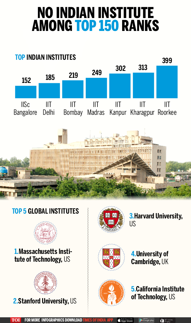 TOP INSTITUTES - Infographic - TOI