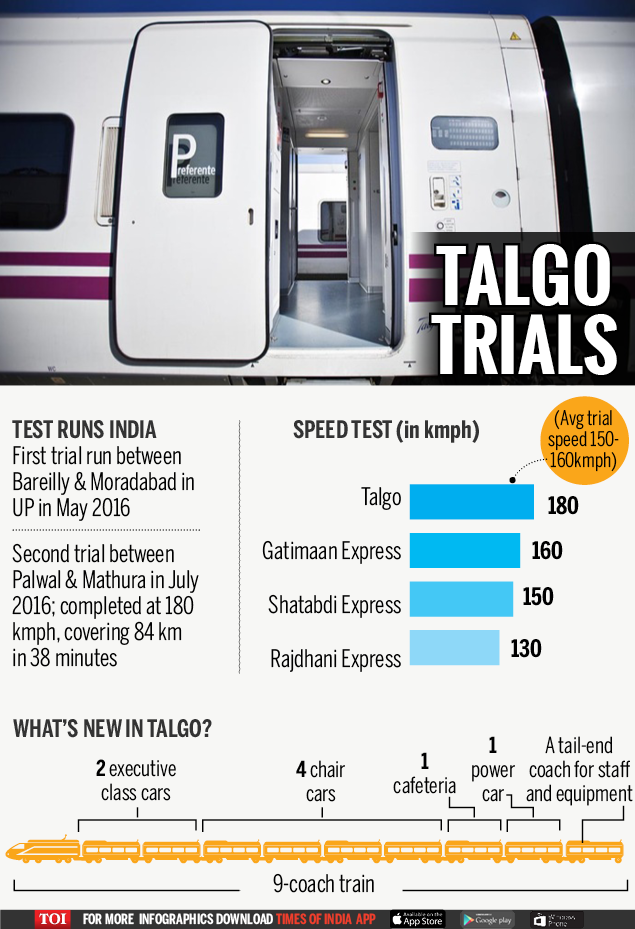 TALGO TRIALS-Infographic-TOI-FOR WEB