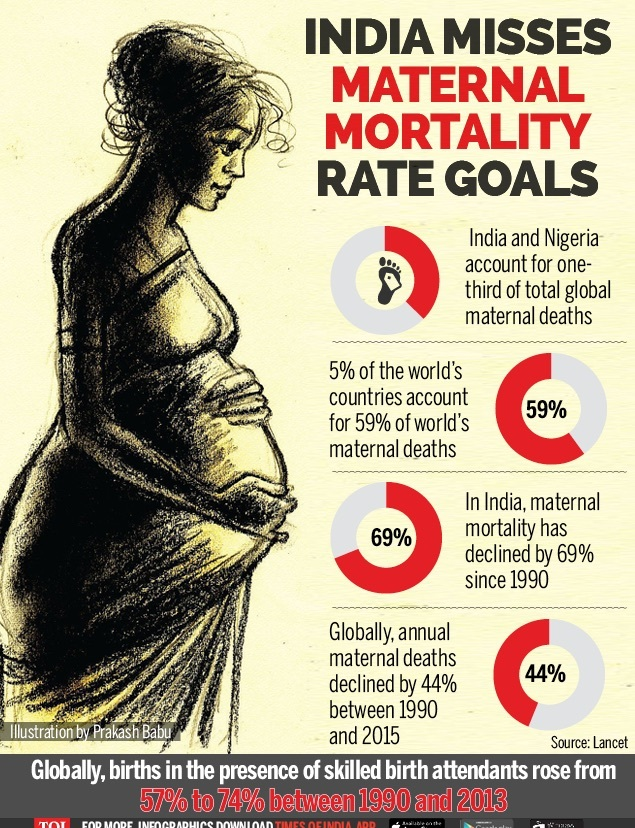 India misses millennium goals to reduce maternal mortality rate-Infographic-TOI-For Web[5]