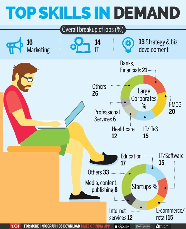 Top Skills in Demand-Infographic-TOI