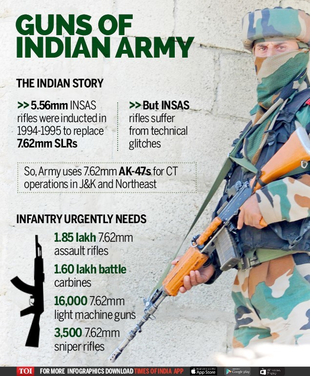 thumbnail_Guns of Indian Army - Infographic - TOI