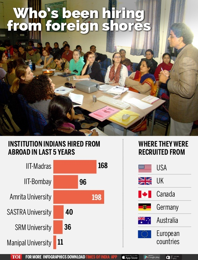 Who's been hiring from foreign shores-Infographic-TOI[1]