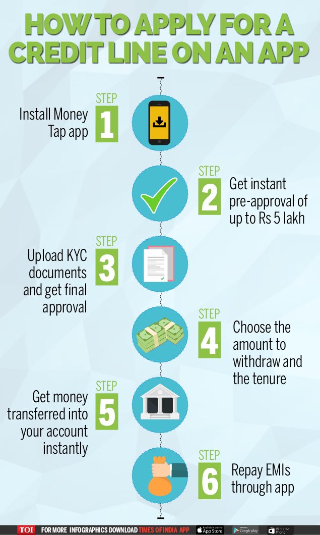 How to apply for a credit line on an app-Infographic-TOI