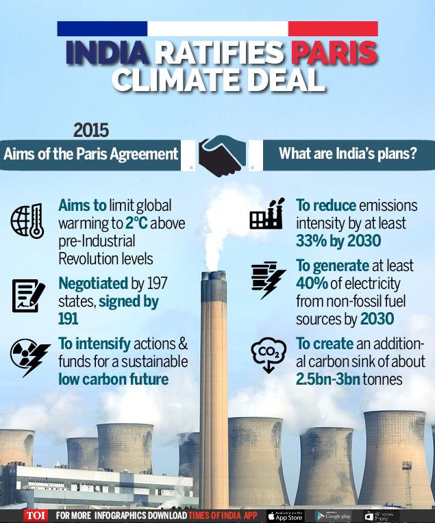 Paris Climate Deal - Infographic - TOI