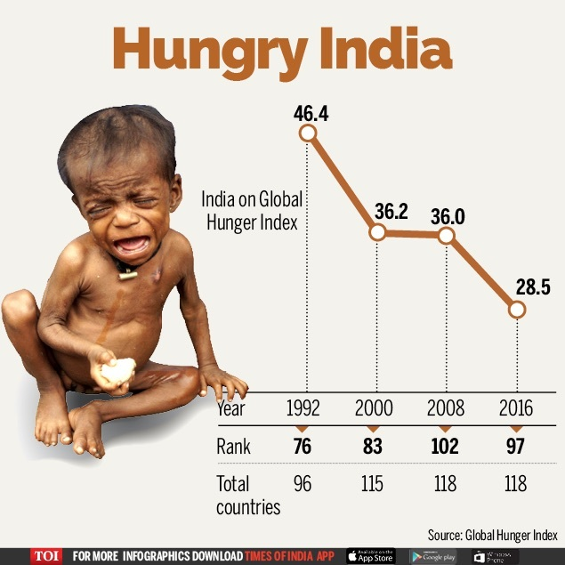 hunger in india essay