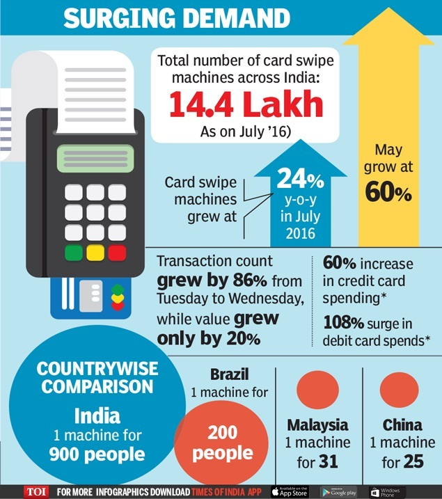 Sales of swipe machines jump-INFOGRAPHIC-TOI[1]
