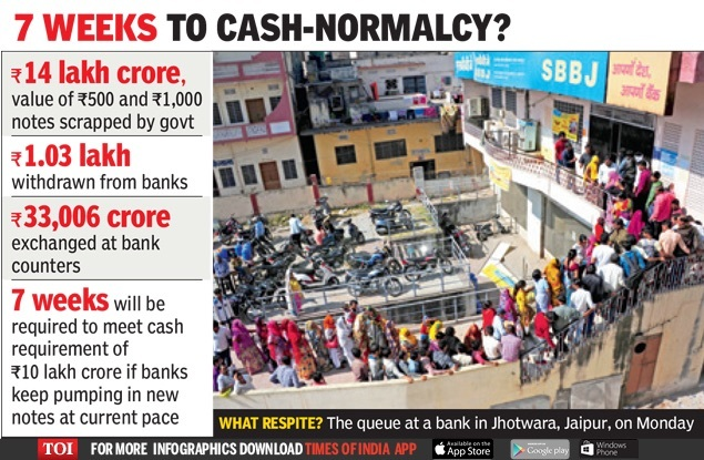 7 WEEKS TO CASH-NORMALCY-infographic-TOI