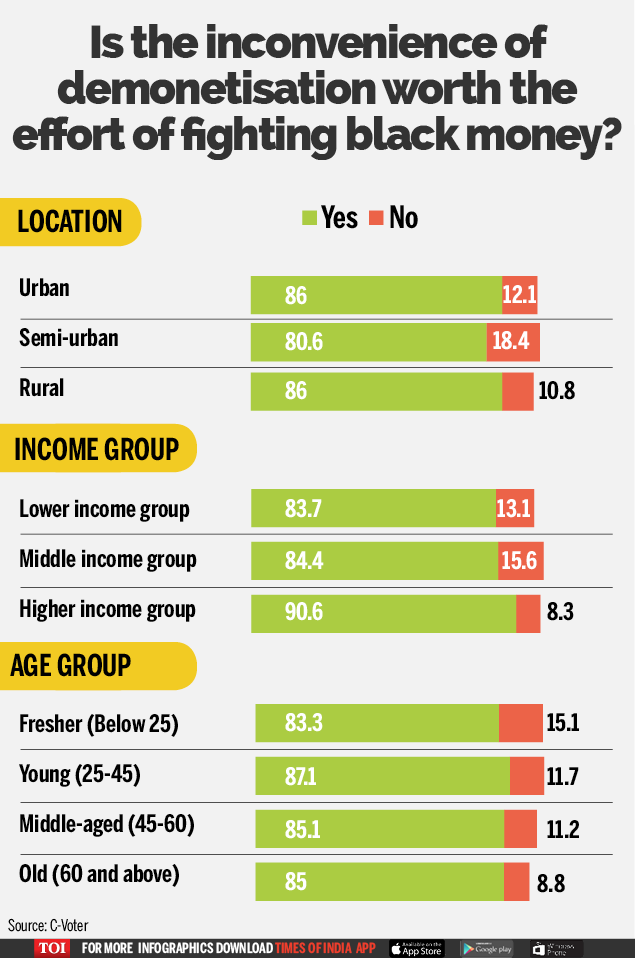 Do you think the inconvenience-Infographic-TOI