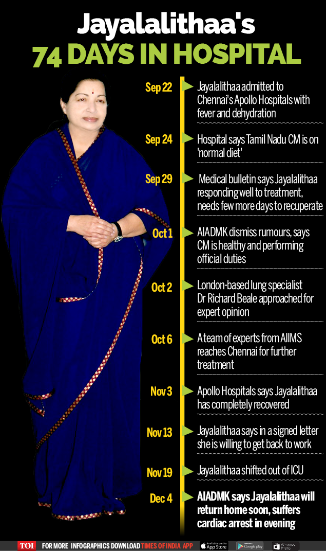 Jayalalithaa in Hospital - Infographic-TOI