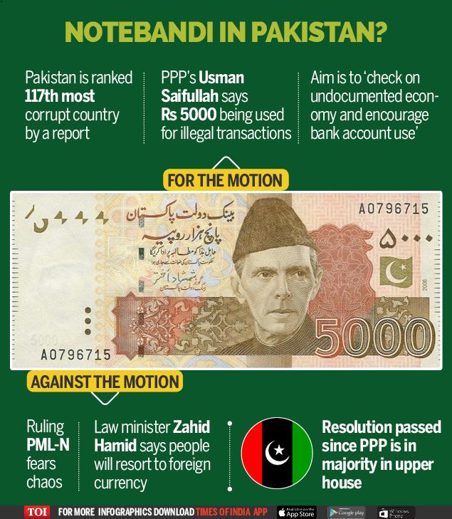 Notebandi in Pakistan - Infographic - TOI