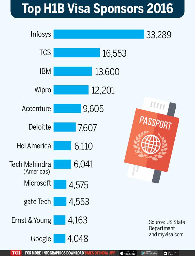 Top H1B Visa Sponsors 2016-Infograpic-TOI