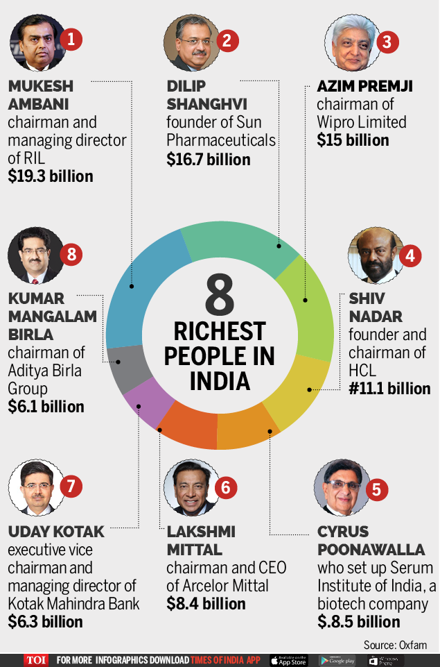 8 richest people in India-Infographic-TOI