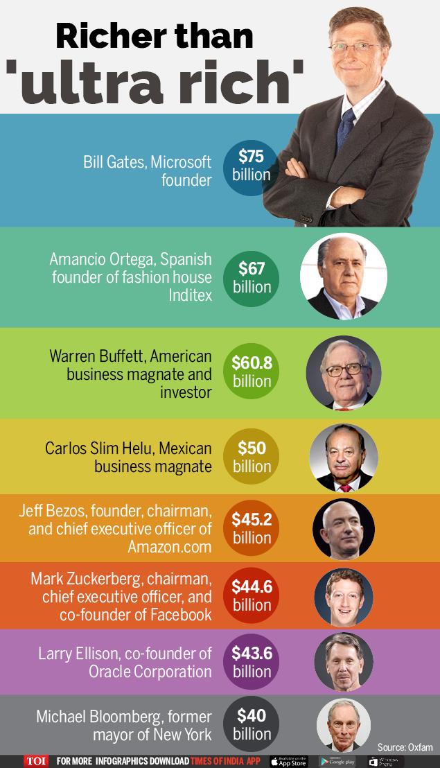 Richer than 'ultra rich'-Infographic-TOI