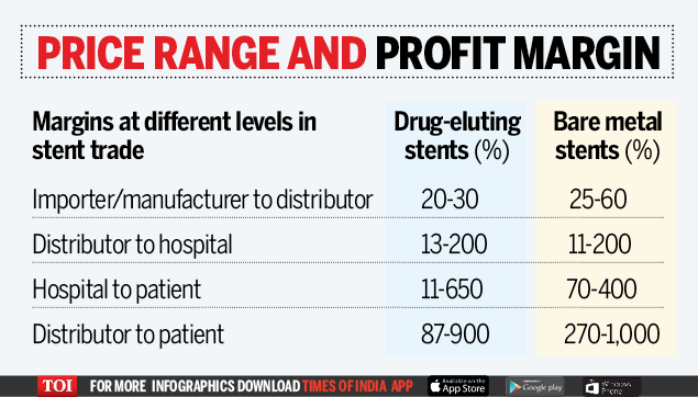 Profit on Stents - Infographic - TOI